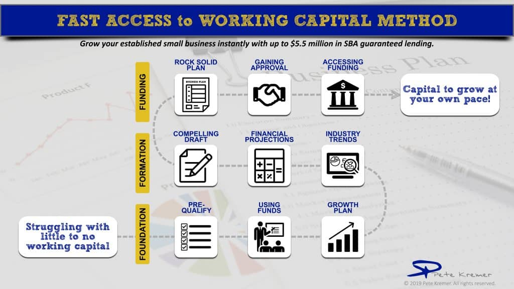 Fast Access to Working Capital Signature System